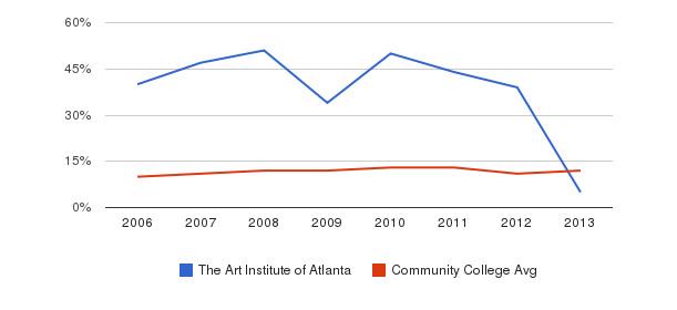 The Art Institute of Atlanta Black&nbsp(2006-2013)
