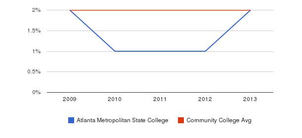 Atlanta Metropolitan State College More&nbsp(2009-2013)