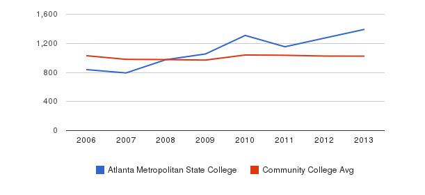 Atlanta Metropolitan State College Part-Time Students&nbsp(2006-2013)