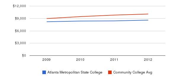 Atlanta Metropolitan State College Out-State Tuition Fees&nbsp(2009-2012)