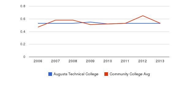 Augusta Technical College Diversity Score&nbsp(2006-2013)