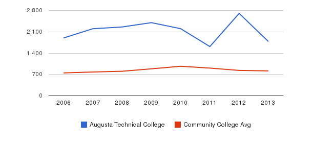 Augusta Technical College Full-Time Students&nbsp(2006-2013)