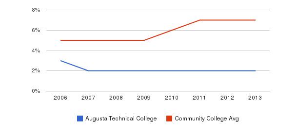 Augusta Technical College Hispanic&nbsp(2006-2013)