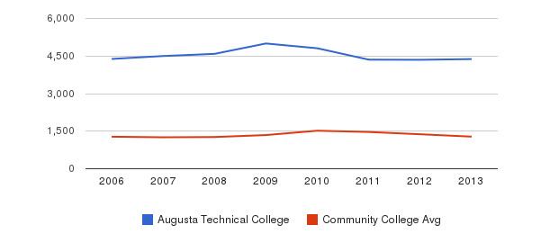 Augusta Technical College Total Enrollment&nbsp(2006-2013)