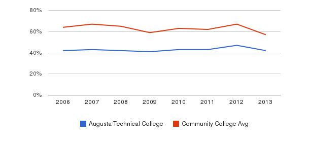 Augusta Technical College White&nbsp(2006-2013)