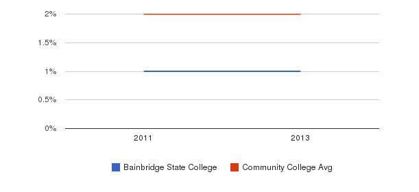 Bainbridge State College More&nbsp(2011-2013)