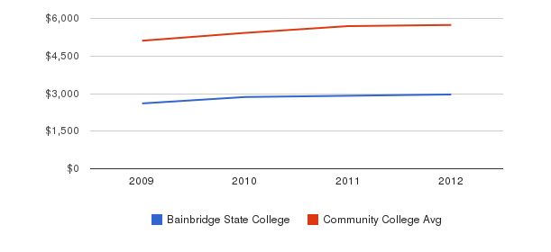 Bainbridge State College In-State Tuition Fees&nbsp(2009-2012)
