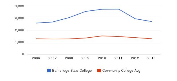 Bainbridge State College Total Enrollment&nbsp(2006-2013)