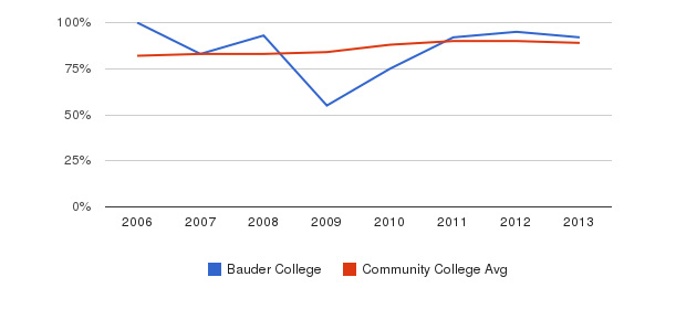 Bauder College % Students Receiving Some Financial Aid&nbsp(2006-2013)