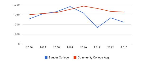 Bauder College Full-Time Students&nbsp(2006-2013)