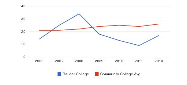 Bauder College student staff&nbsp(2006-2013)