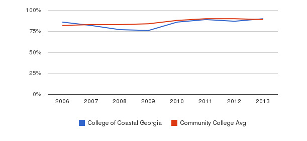 College of Coastal Georgia % Students Receiving Some Financial Aid&nbsp(2006-2013)