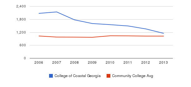 College of Coastal Georgia Part-Time Students&nbsp(2006-2013)