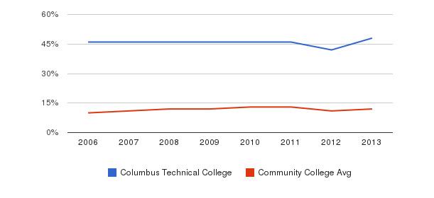 Columbus Technical College Black&nbsp(2006-2013)
