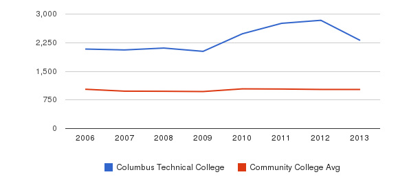 Columbus Technical College Part-Time Students&nbsp(2006-2013)
