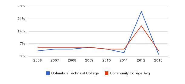 Columbus Technical College Unknown&nbsp(2006-2013)