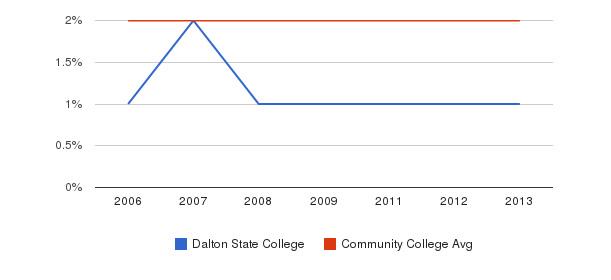 Dalton State College Asian&nbsp(2006-2013)