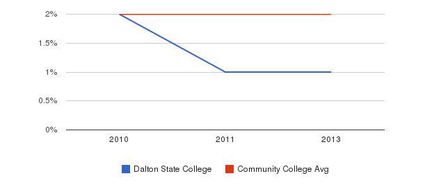 Dalton State College More&nbsp(2010-2013)