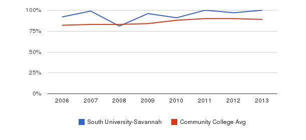 South University-Savannah % Students Receiving Some Financial Aid&nbsp(2006-2013)
