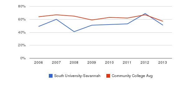 South University-Savannah White&nbsp(2006-2013)
