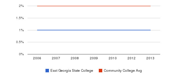 East Georgia State College Asian&nbsp(2006-2013)