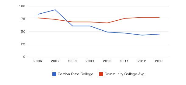 Gordon State College Percent Admitted&nbsp(2006-2013)