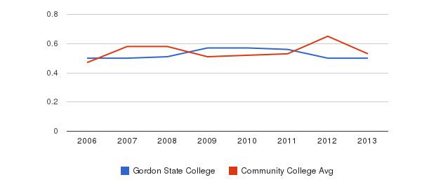 Gordon State College Diversity Score&nbsp(2006-2013)