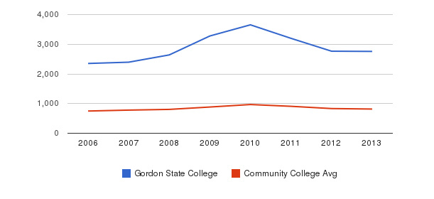 Gordon State College Full-Time Students&nbsp(2006-2013)