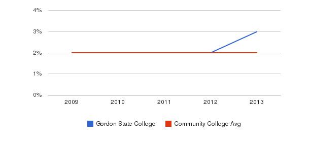Gordon State College More&nbsp(2009-2013)