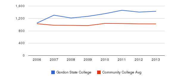 Gordon State College Part-Time Students&nbsp(2006-2013)