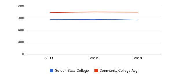 Gordon State College sat total&nbsp(2011-2013)