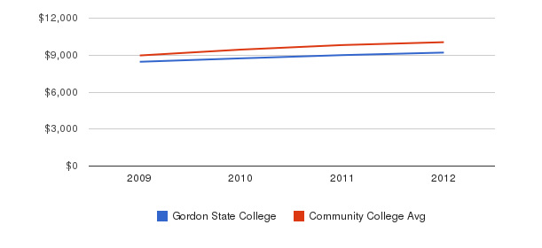 Gordon State College Out-State Tuition Fees&nbsp(2009-2012)