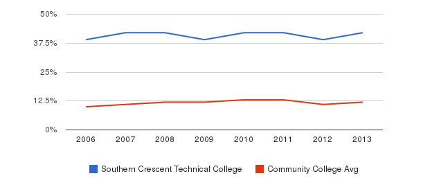 Southern Crescent Technical College Black&nbsp(2006-2013)