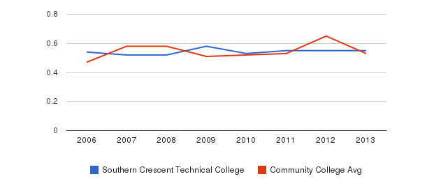 Southern Crescent Technical College Diversity Score&nbsp(2006-2013)