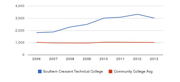 Southern Crescent Technical College Part-Time Students&nbsp(2006-2013)