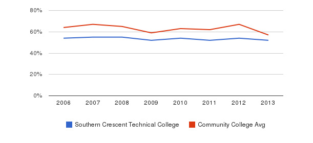 Southern Crescent Technical College White&nbsp(2006-2013)