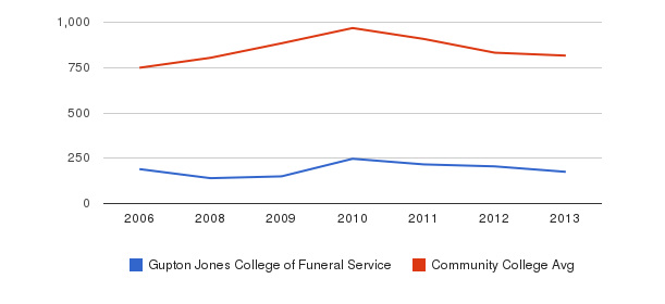 Gupton Jones College of Funeral Service Full-Time Students&nbsp(2006-2013)