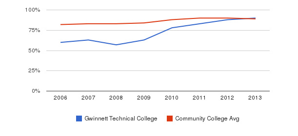 Gwinnett Technical College % Students Receiving Some Financial Aid&nbsp(2006-2013)