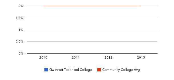 Gwinnett Technical College More&nbsp(2010-2013)