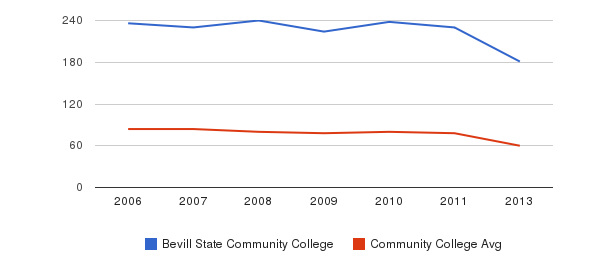 Bevill State Community College Total Faculty&nbsp(2006-2013)