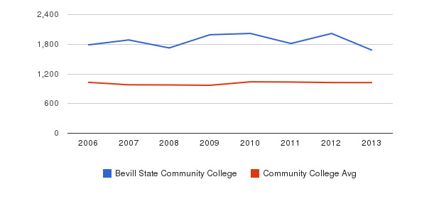 Bevill State Community College Part-Time Students&nbsp(2006-2013)