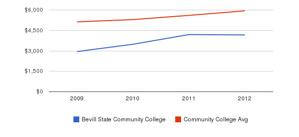 Bevill State Community College In-State Tuition Fees&nbsp(2009-2012)