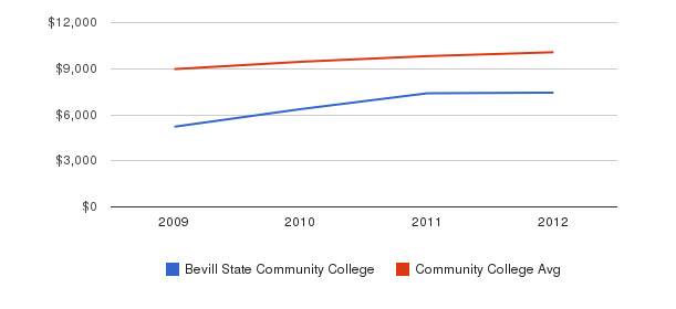 Bevill State Community College Out-State Tuition Fees&nbsp(2009-2012)