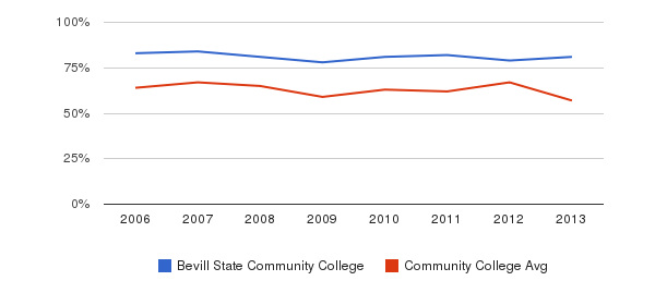 Bevill State Community College White&nbsp(2006-2013)