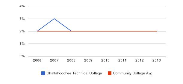 Chattahoochee Technical College Asian&nbsp(2006-2013)
