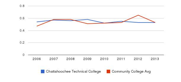 Chattahoochee Technical College Diversity Score&nbsp(2006-2013)
