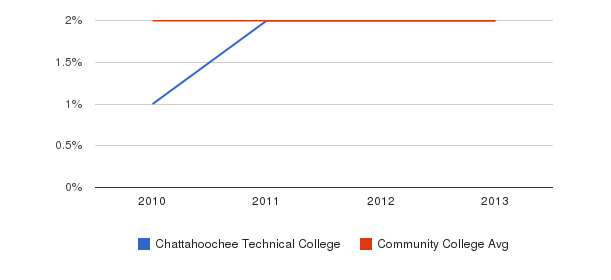 Chattahoochee Technical College More&nbsp(2010-2013)
