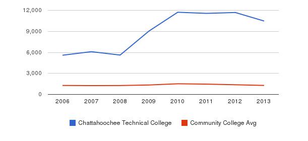 Chattahoochee Technical College Total Enrollment&nbsp(2006-2013)