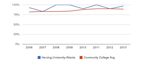 Herzing University-Atlanta % Students Receiving Some Financial Aid&nbsp(2006-2013)