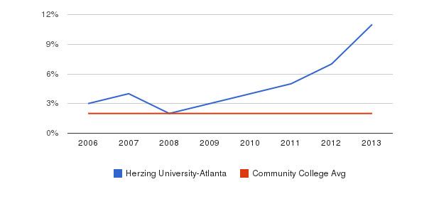 Herzing University-Atlanta Asian&nbsp(2006-2013)